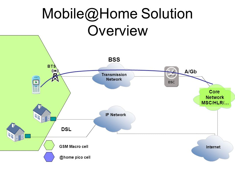 Mobile@Home Solution Overview
