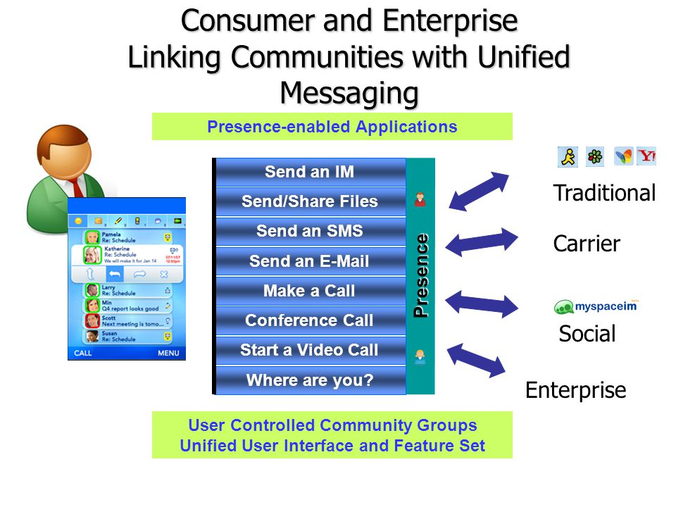 Consumer and Enterprise Linking Communities with Unified Messaging