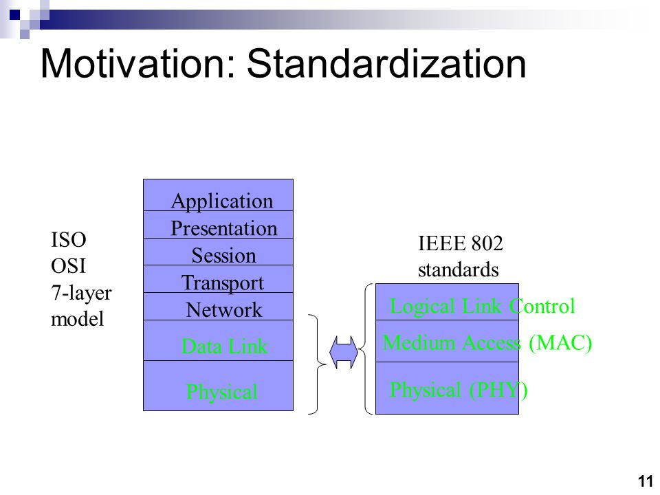Motivation: Silicon capability Performance/sampling tradeoff