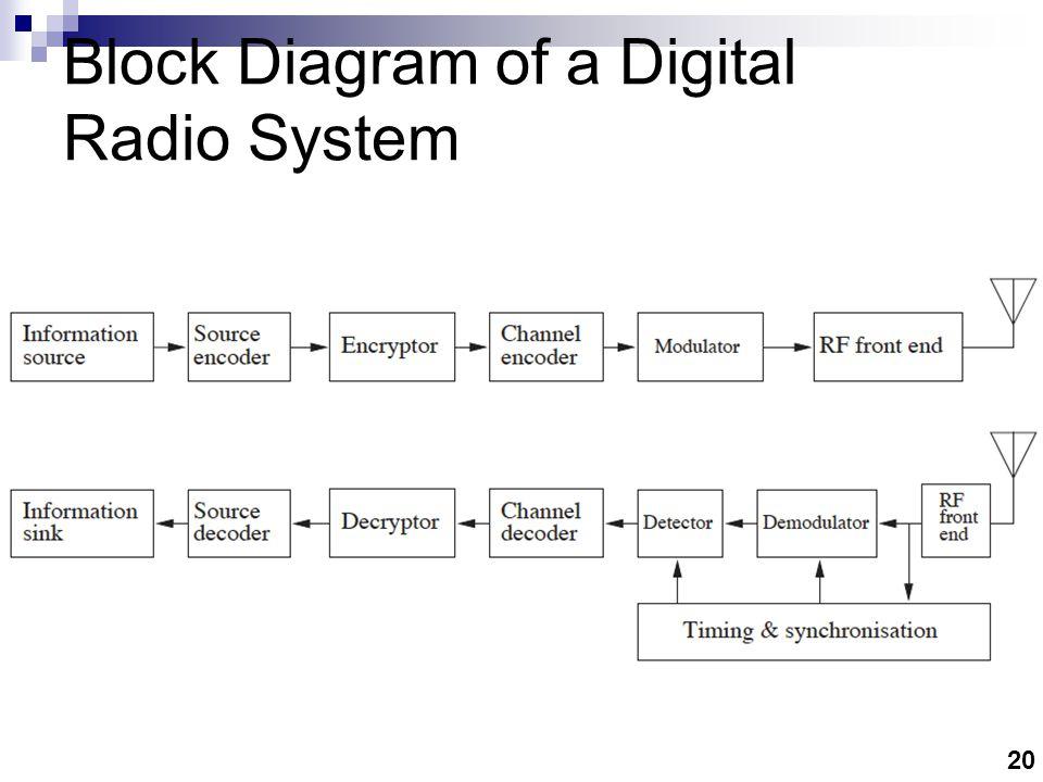 Digital Radio System