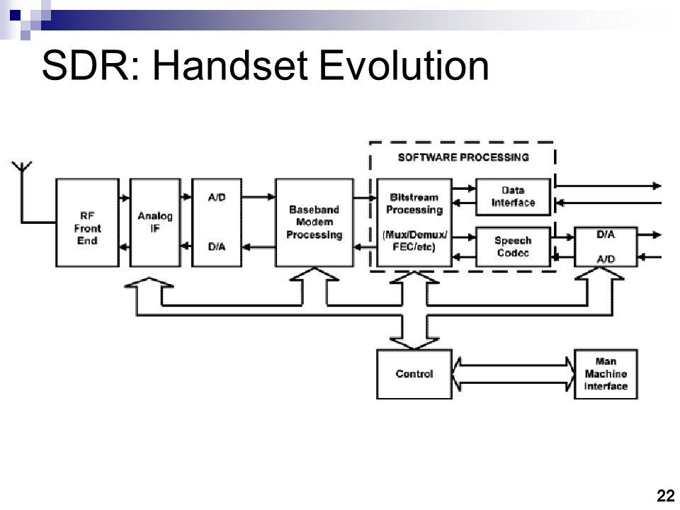 SDR: Handset Evolution