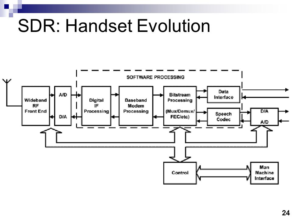 SDR: Benefits Ease of design Ease of manufacture Multimode operation