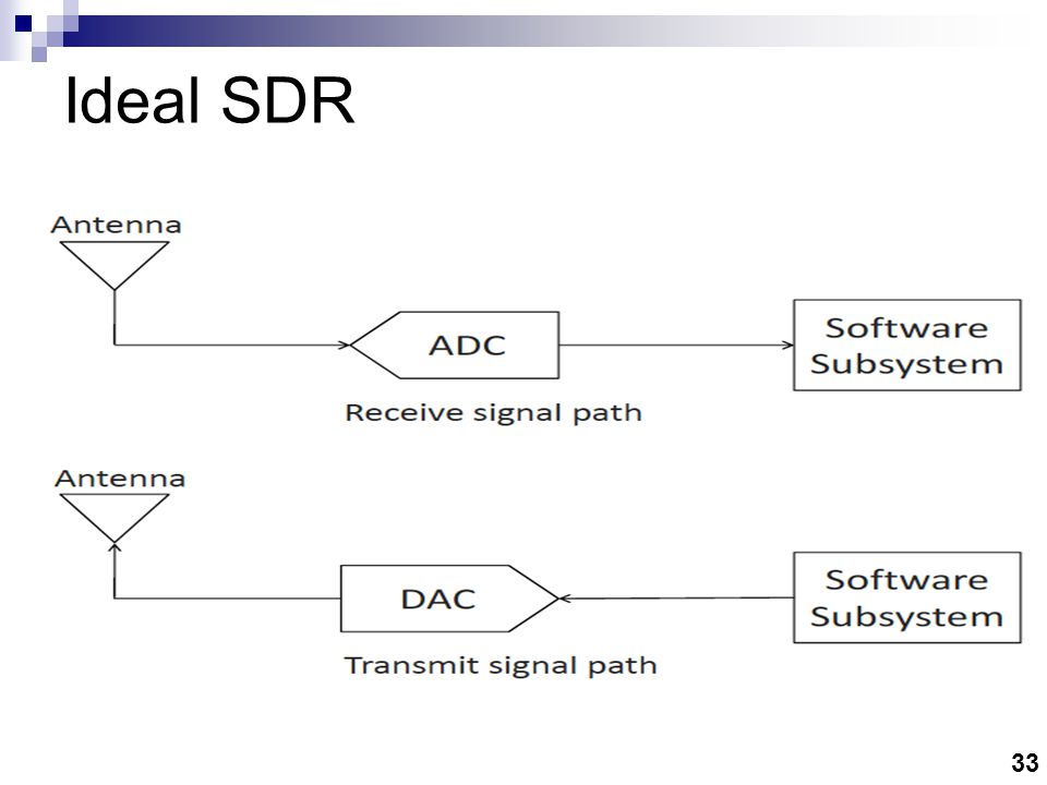 Typical SDR The software subsystem should have enough processing power to handle the signal processing of all radio signals of interest.