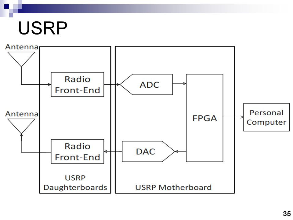 USRP in the context of SDR