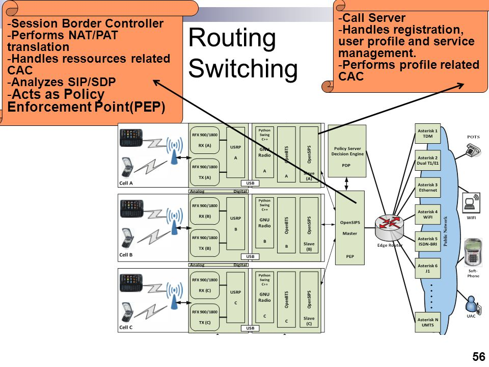 Routing Switching We have introduced Policy Server (PS)