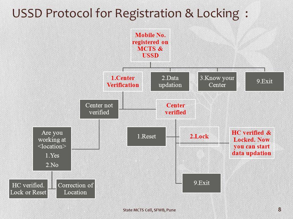 USSD Protocol for Registration & Locking :