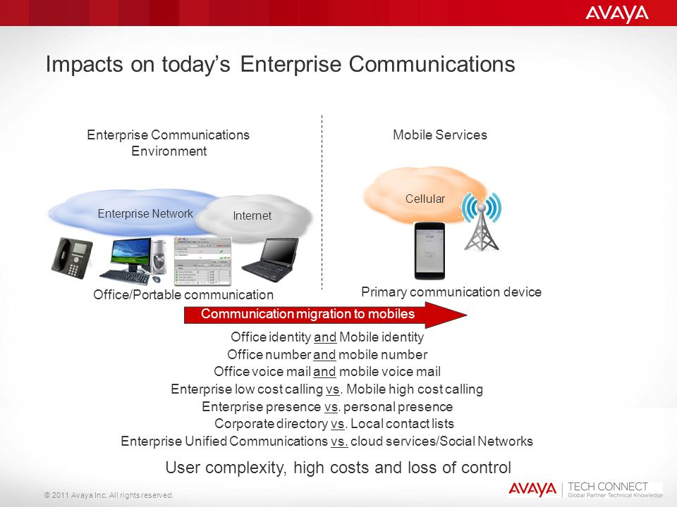 Impacts on today's Enterprise Communications