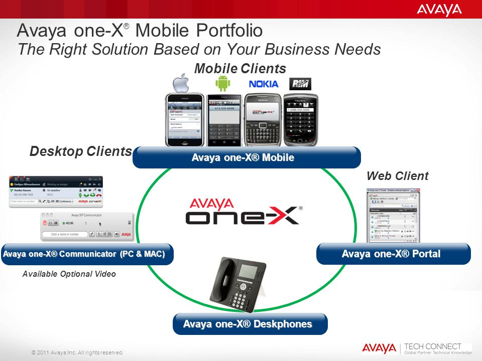 Avaya one-X® Communicator (PC & MAC) Avaya one-X® Deskphones