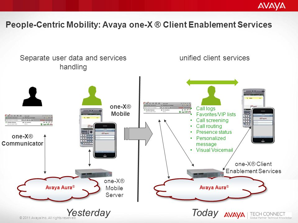 People-Centric Mobility: Avaya one-X ® Client Enablement Services
