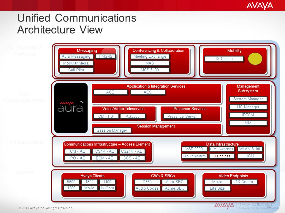 Unified Communications Architecture View