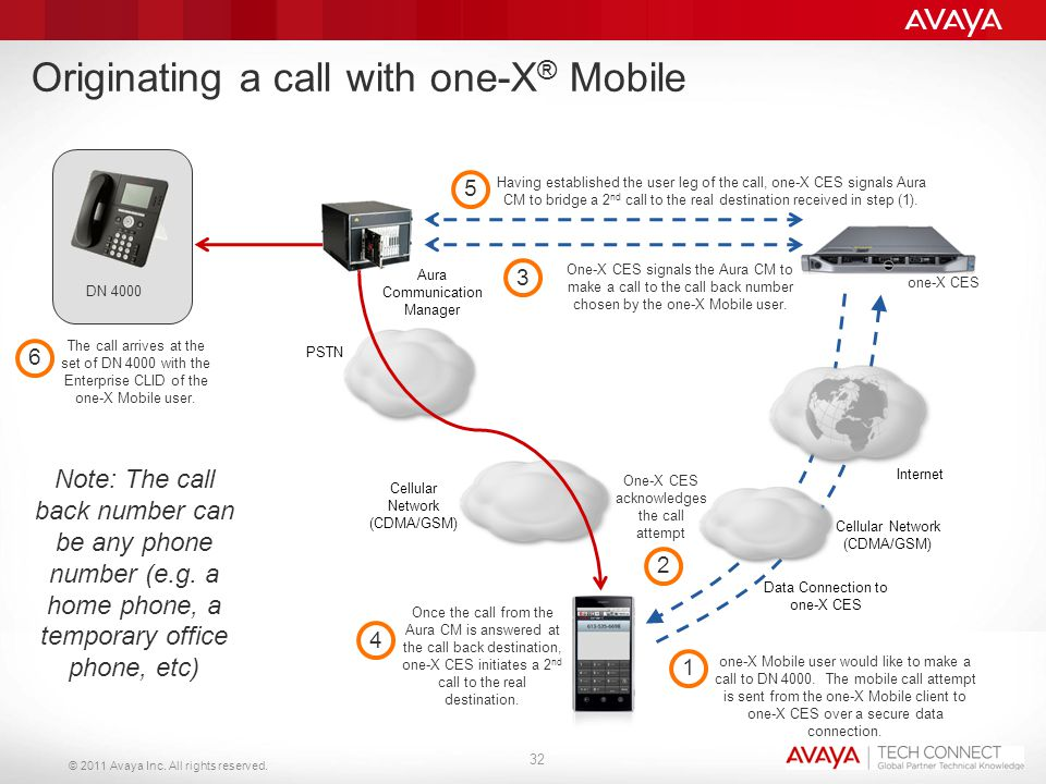 Originating a call with one-X® Mobile