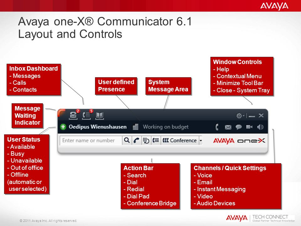 Avaya one-X® Communicator 6.1 Layout and Controls