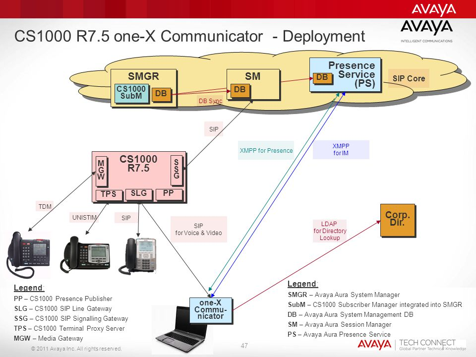 CS1000 R7.5 one-X Communicator - Deployment
