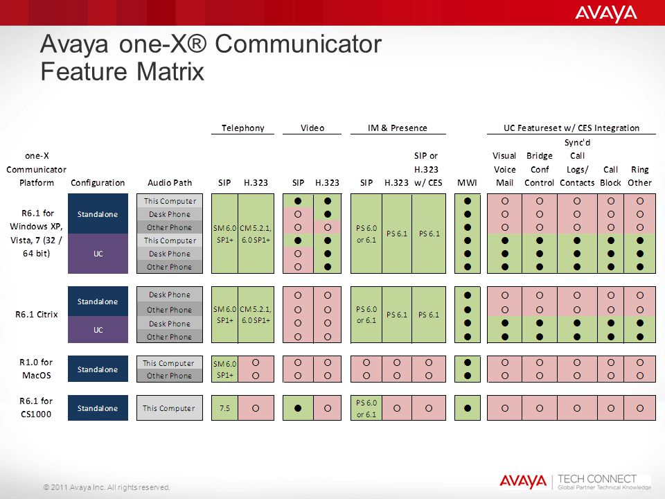 Avaya one-X® Communicator Feature Matrix