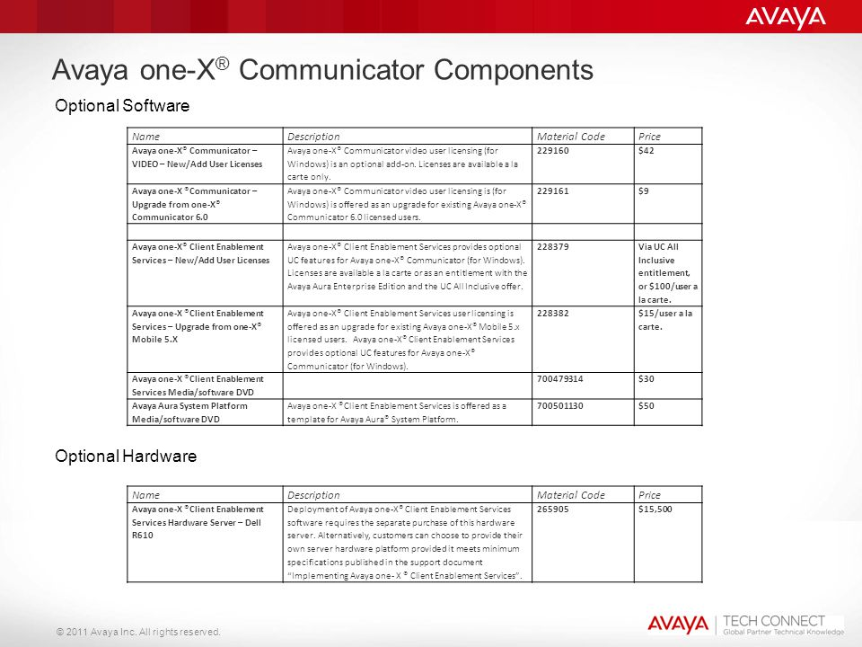 Avaya one-X® Communicator Components