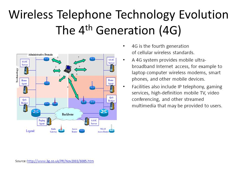 Wireless Telephone Technology Evolution The 4th Generation (4G)