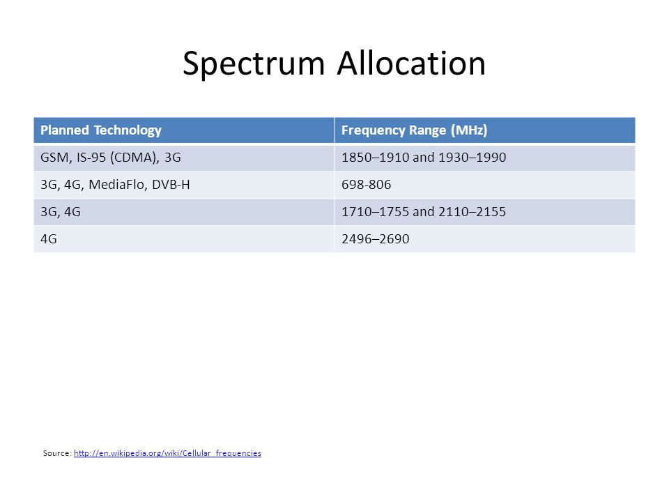 Spectrum Allocation Planned Technology Frequency Range (MHz)