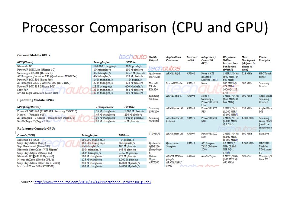 Processor Comparison (CPU and GPU)