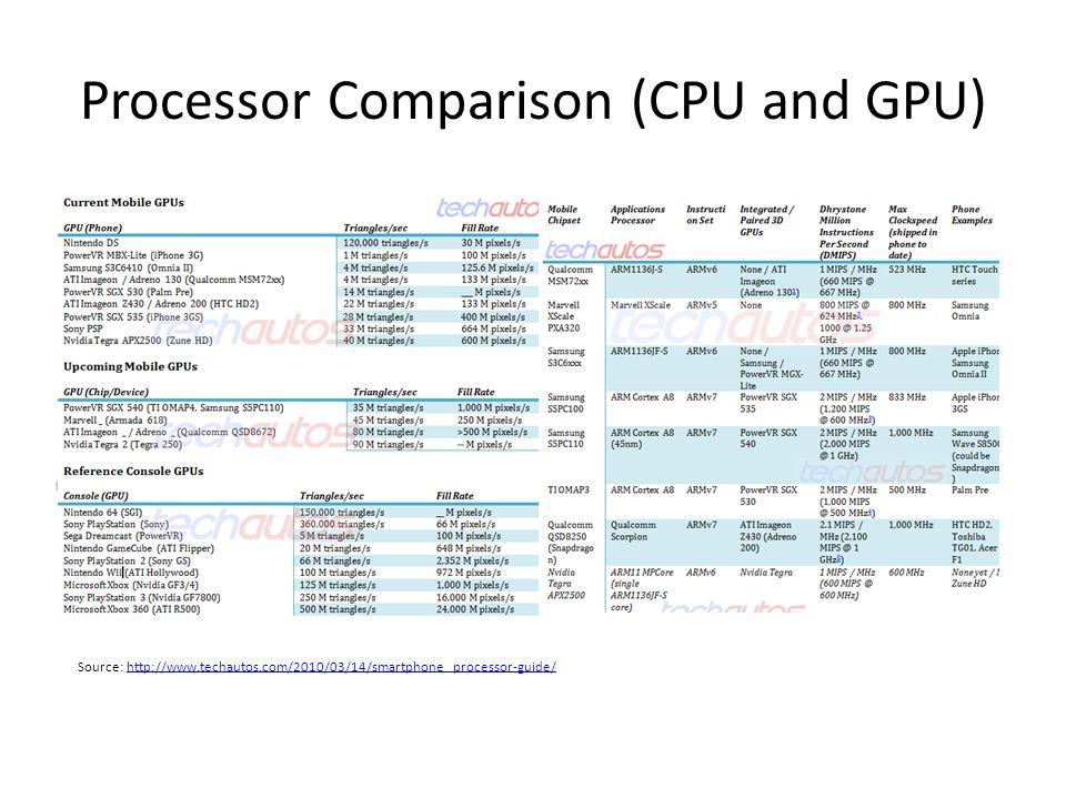 Processor Comparison (CPU and GPU)