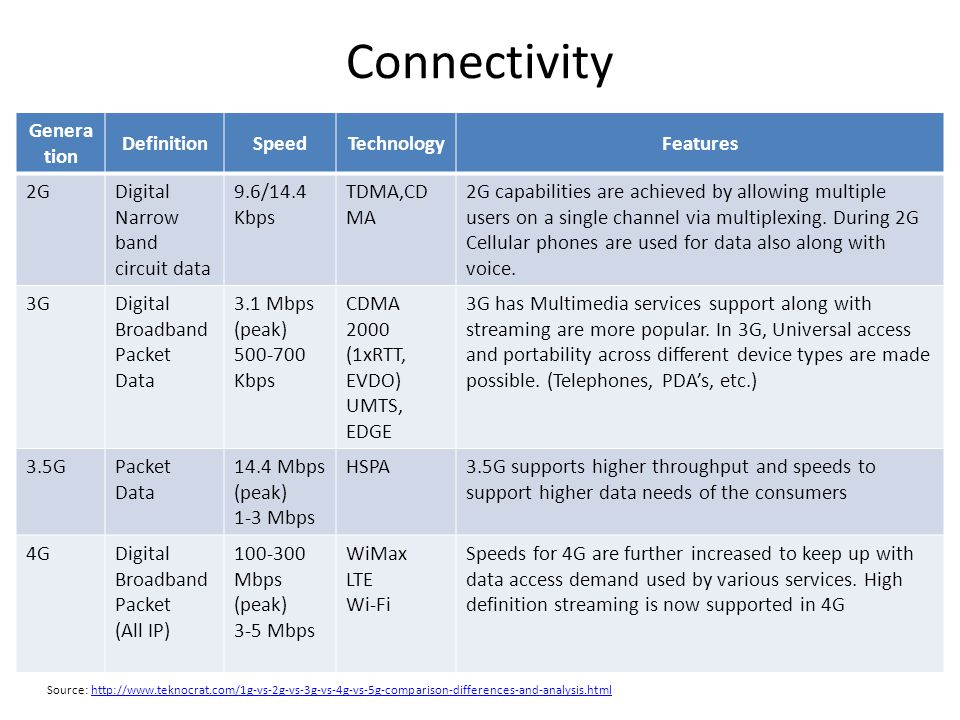 Connectivity Generation Definition Speed Technology Features 2G