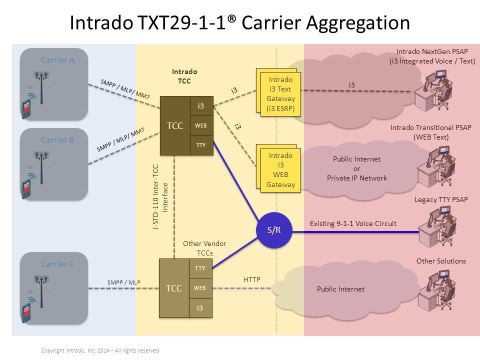 Intrado TXT29-1-1® Carrier Aggregation