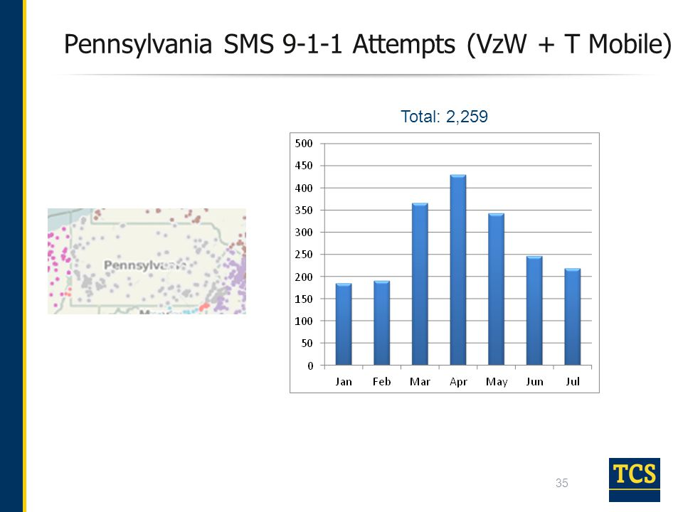 Pennsylvania SMS 9-1-1 Attempts (VzW + T Mobile)