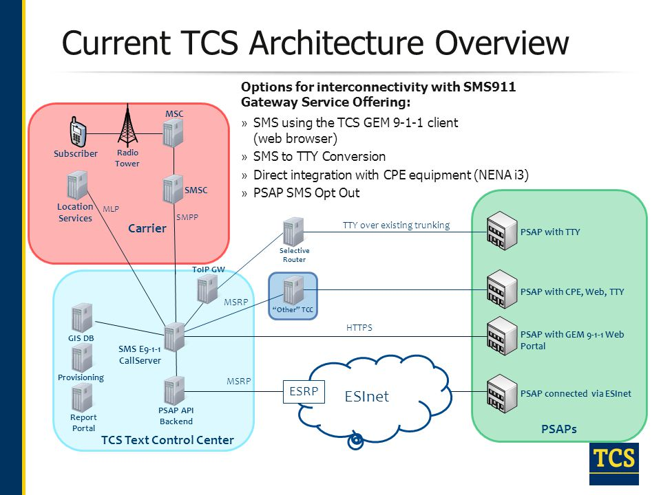 Current TCS Architecture Overview