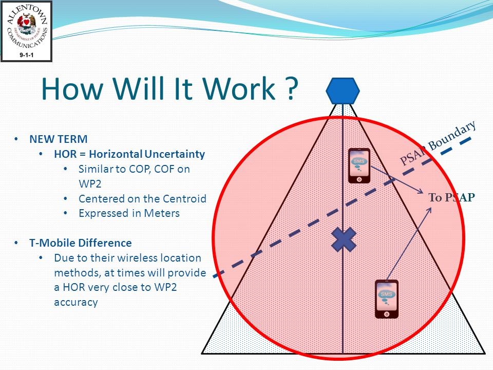 How Will It Work PSAP Boundary NEW TERM HOR = Horizontal Uncertainty