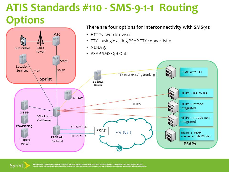 ATIS Standards #110 - SMS-9-1-1 Routing Options