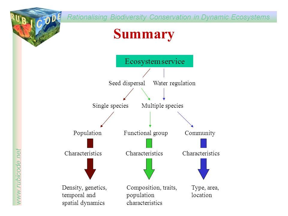 Summary Ecosystem service Single species Multiple species