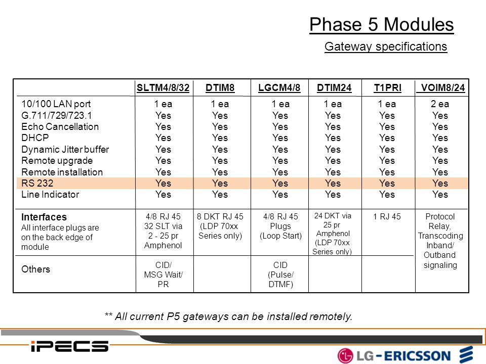Phase 5 Modules Gateway specifications