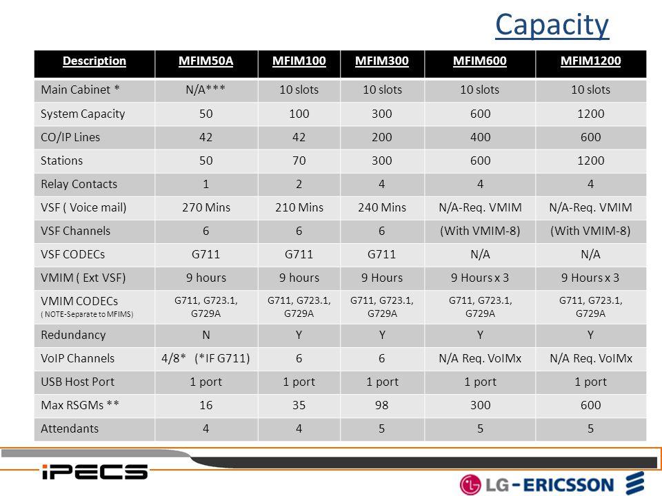 Capacity Description MFIM50A MFIM100 MFIM300 MFIM600 MFIM1200