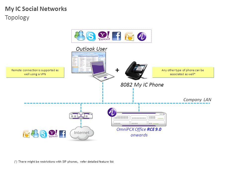 + My IC Social Networks Topology Outlook User 8082 My IC Phone