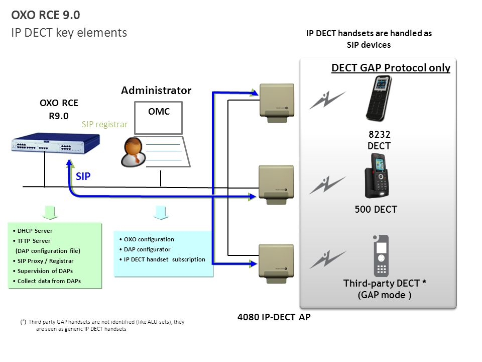 IP DECT handsets are handled as SIP devices