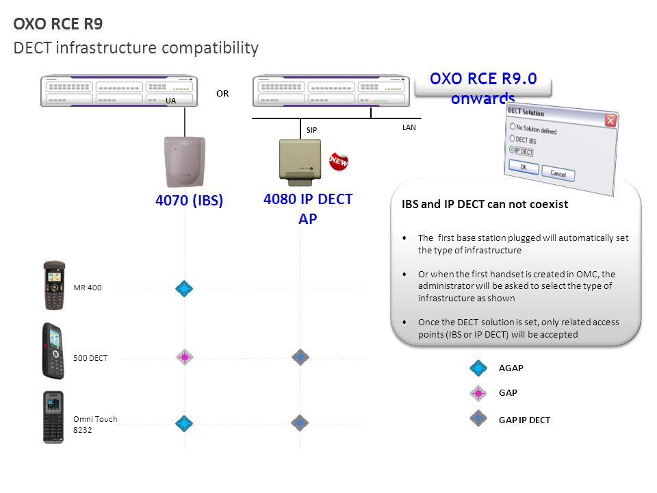 OXO RCE R9 DECT infrastructure compatibility