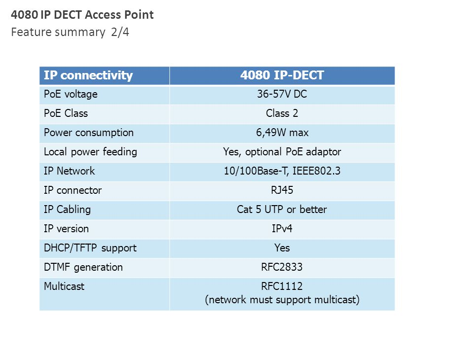 4080 IP DECT Access Point Feature summary 2/4 IP connectivity