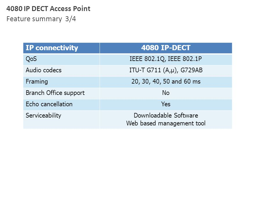 4080 IP DECT Access Point Feature summary 3/4 IP connectivity