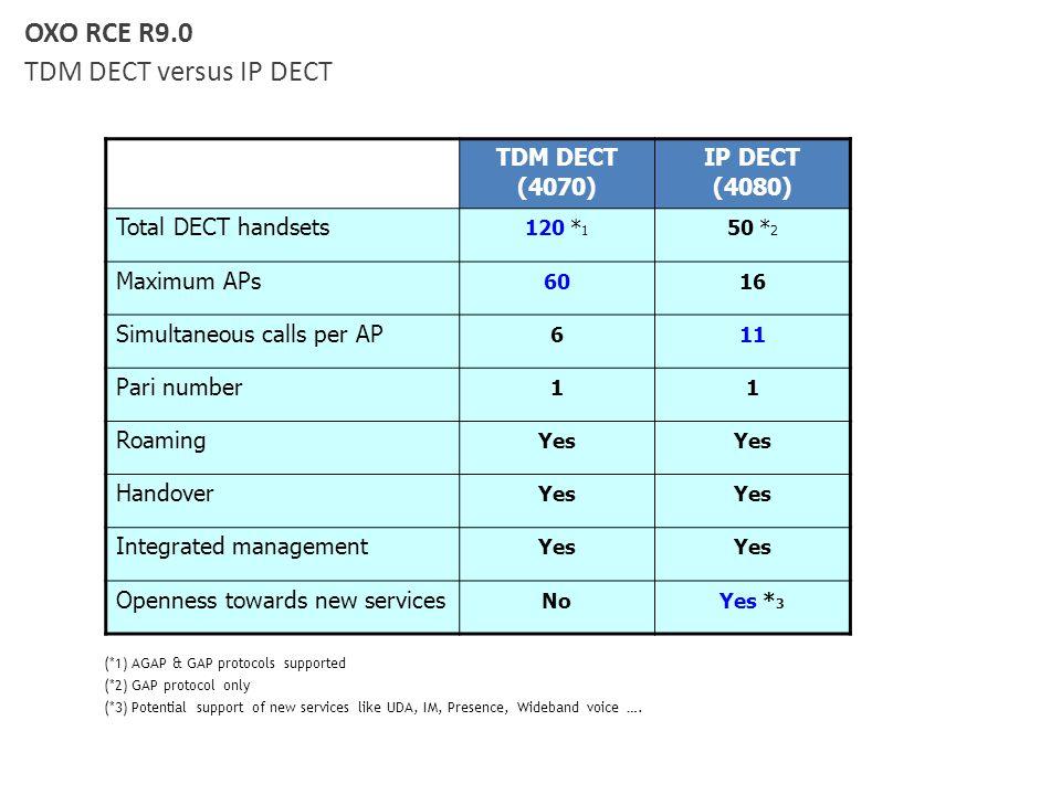 OXO RCE R9.0 TDM DECT versus IP DECT TDM DECT (4070) IP DECT (4080)