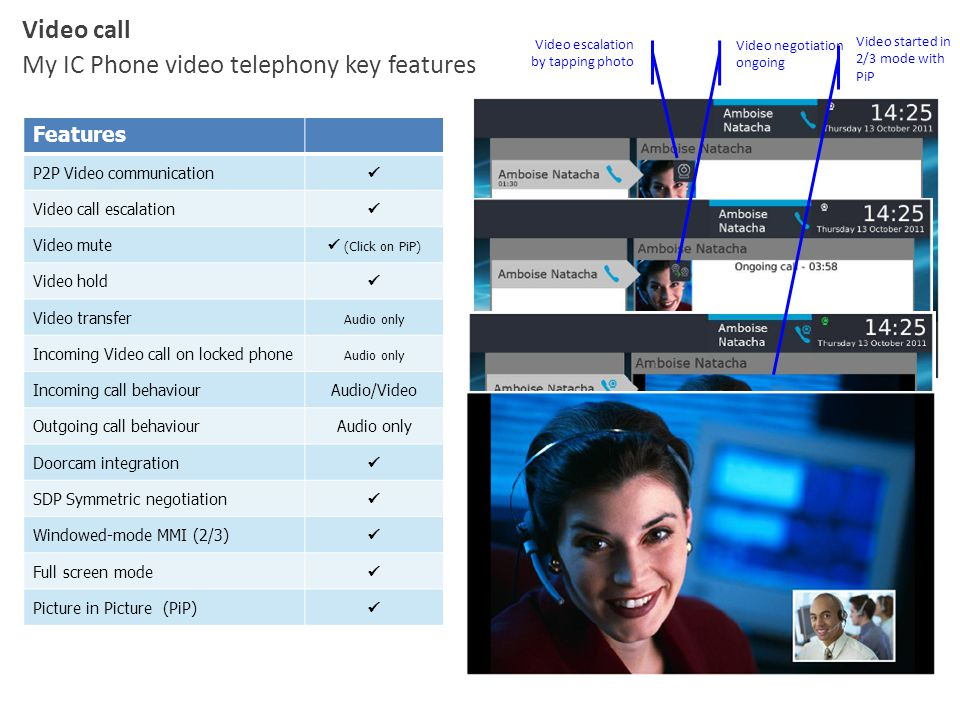 My IC Phone video telephony key features