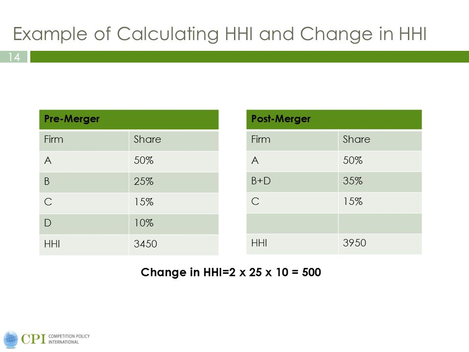 Example of Calculating HHI and Change in HHI