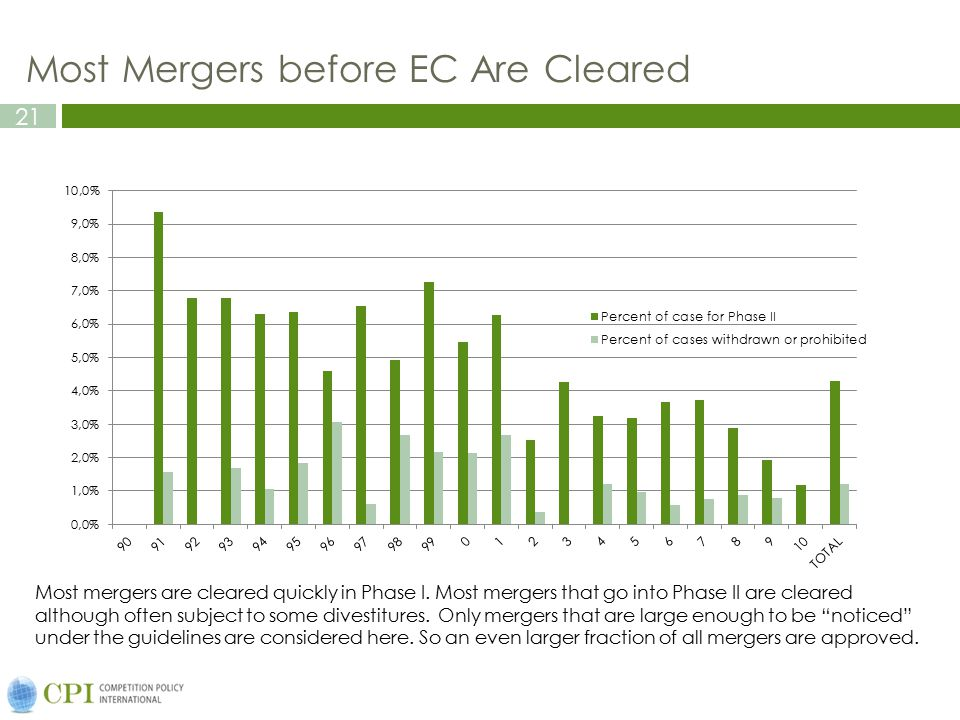 Most Mergers before EC Are Cleared