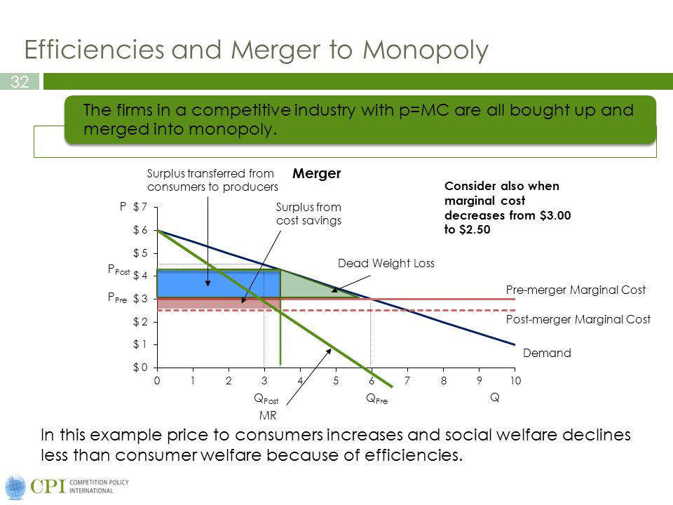 Efficiencies and Merger to Monopoly