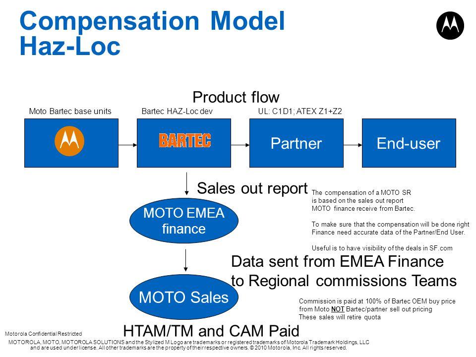 Compensation Model Haz-Loc