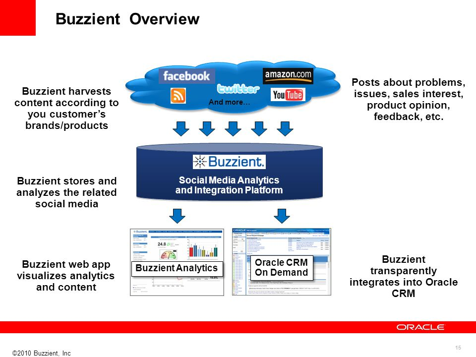 Buzzient harvests content according to you customer's brands/products