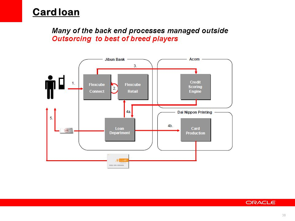 Card loan Many of the back end processes managed outside Outsorcing to best of breed players 38
