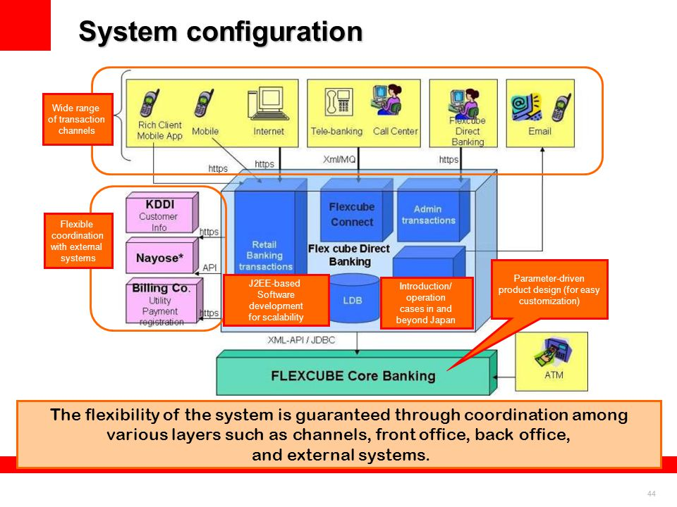 System configuration Wide range. of transaction. channels. Flexible. coordination. with external.