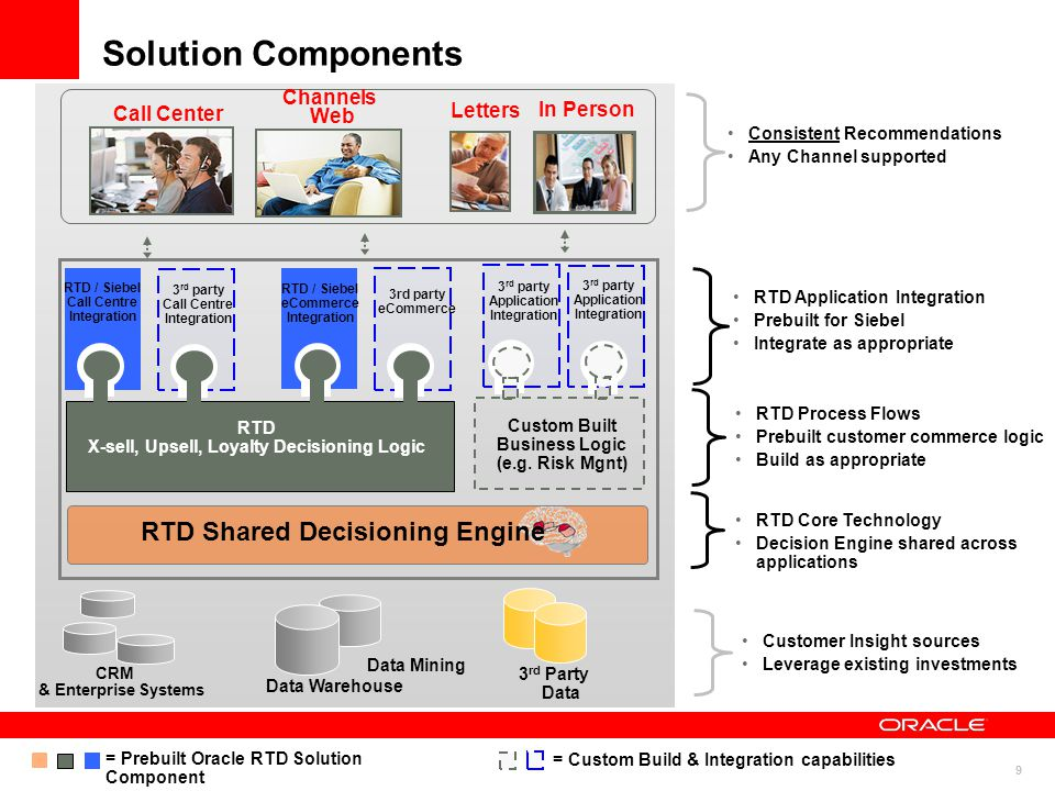 Solution Components RTD Shared Decisioning Engine Channels Letters