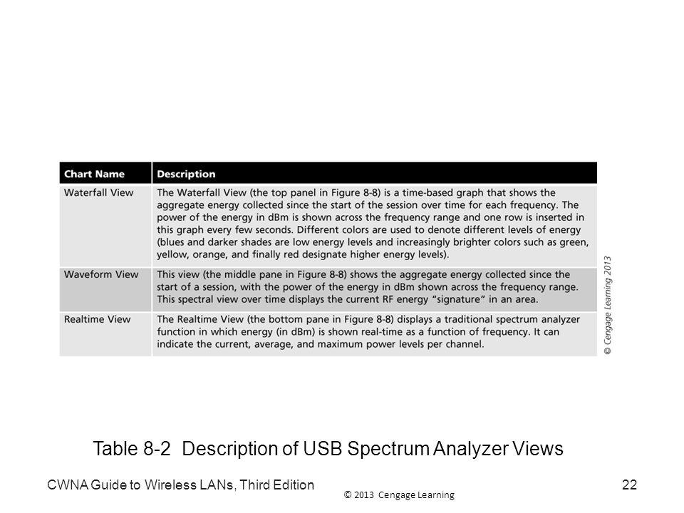 Table 8-2 Description of USB Spectrum Analyzer Views