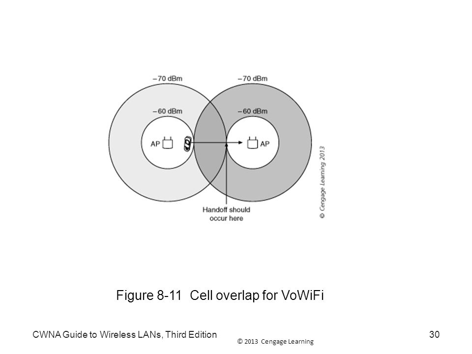 Figure 8-11 Cell overlap for VoWiFi
