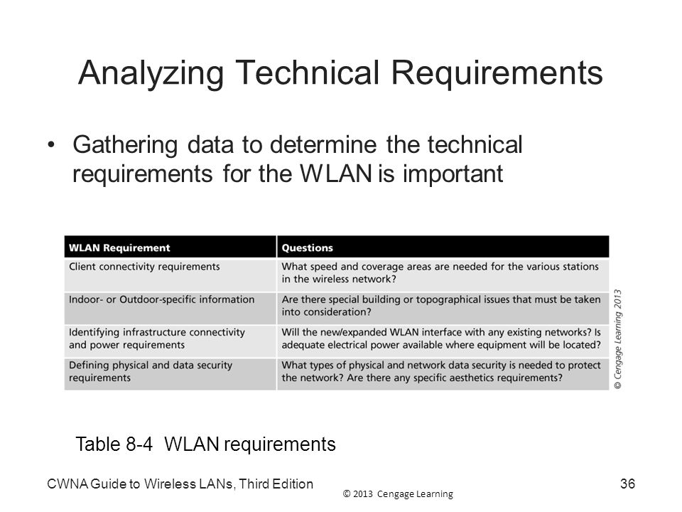 Analyzing Technical Requirements